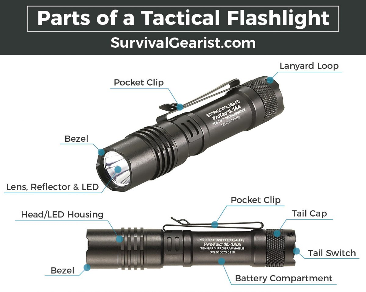 Parts of a Tactical Flashlight
